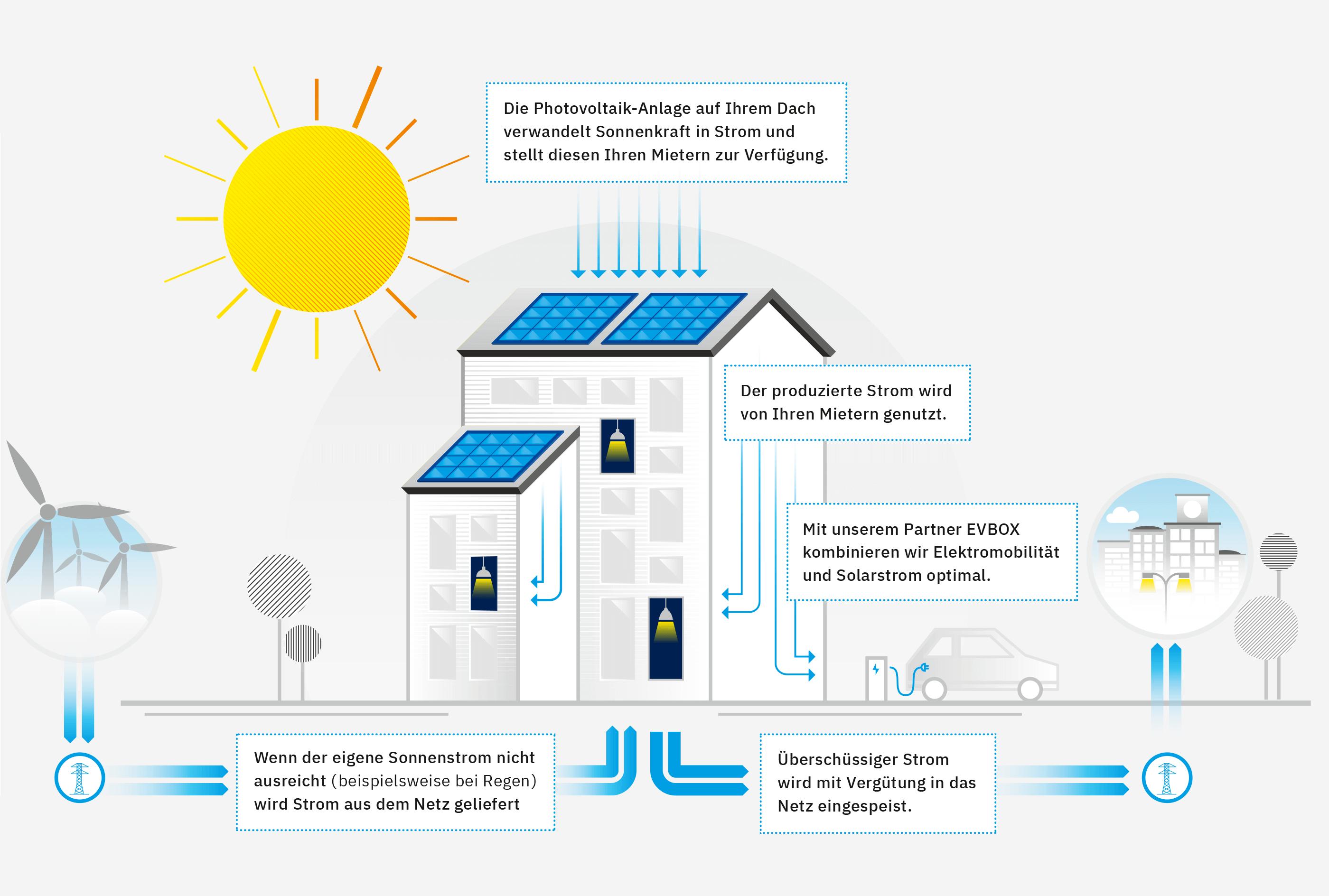 Infografik zur Funktionsweise von Photovoltaik-Anlagen